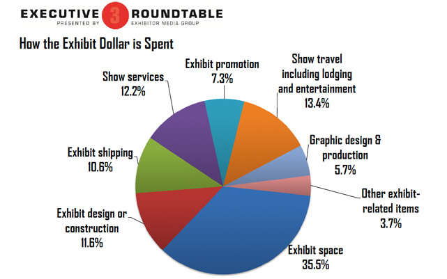 Trade show exhibit budgets
